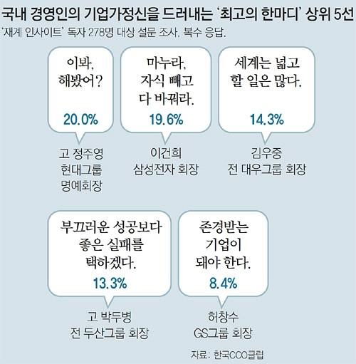 한국 기업인 어록